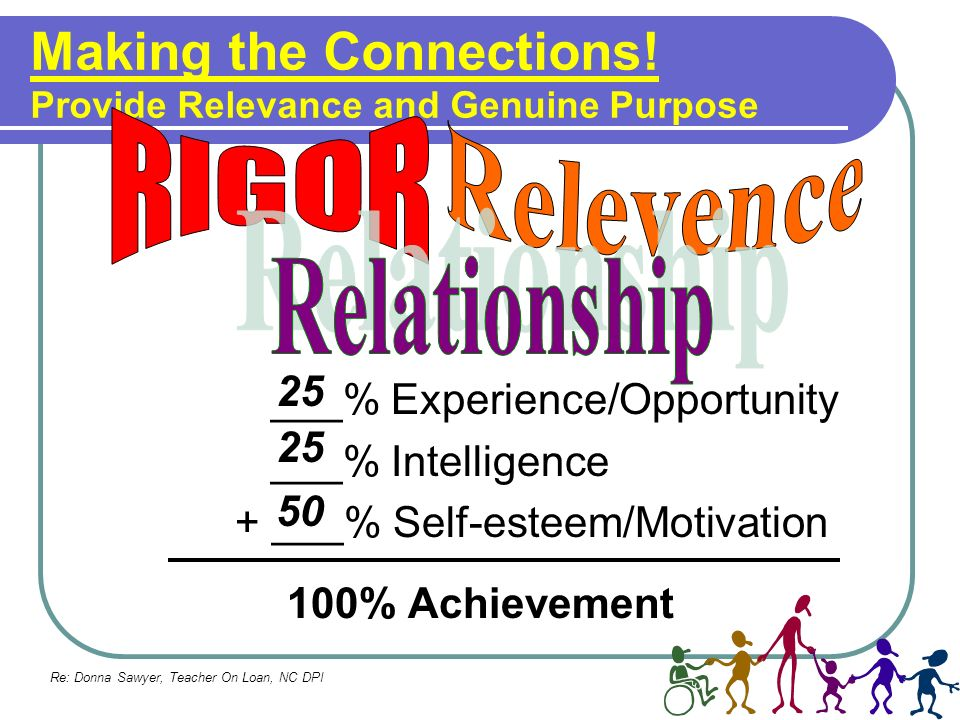 Making the Connections! Provide Relevance and Genuine Purpose