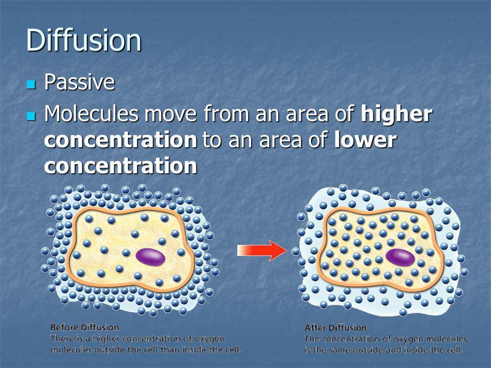 Diffusion Passive.