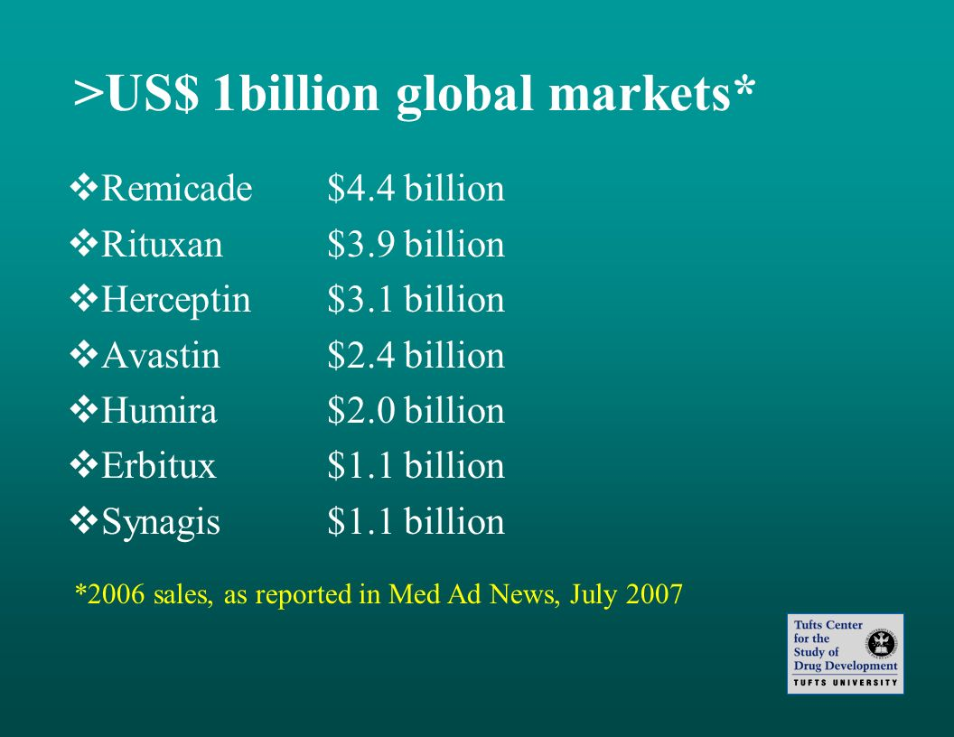 >US$ 1billion global markets*