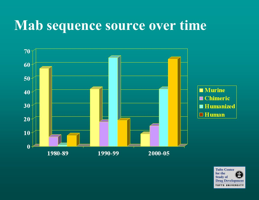 Mab sequence source over time