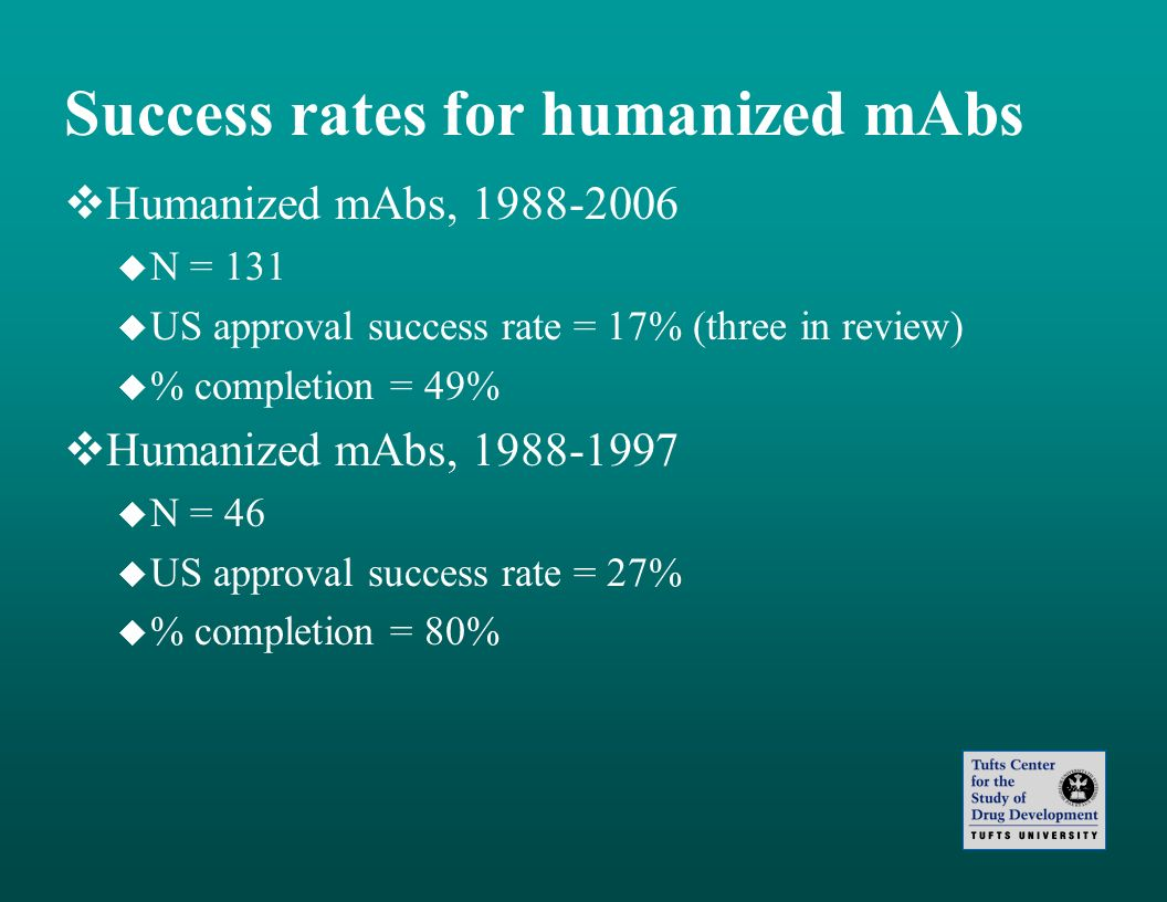Success rates for humanized mAbs