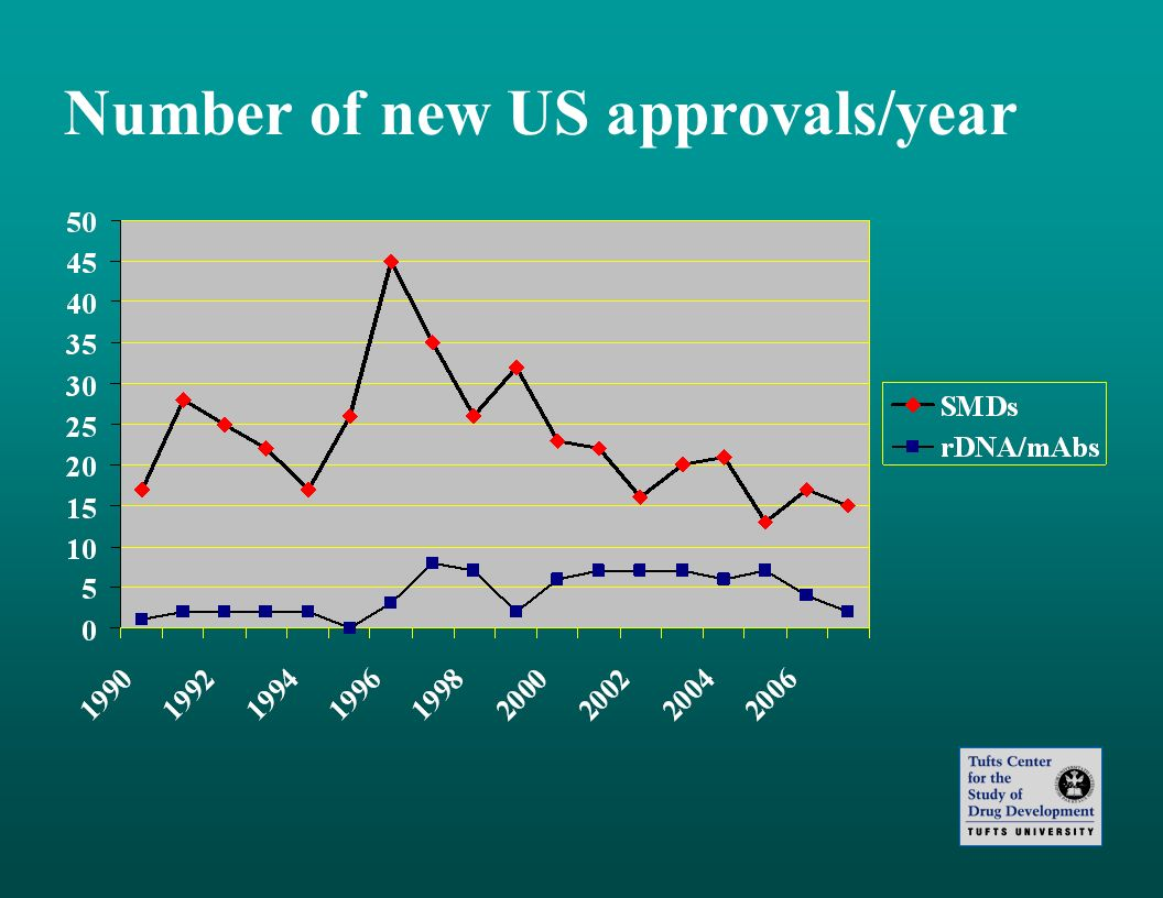 Number of new US approvals/year
