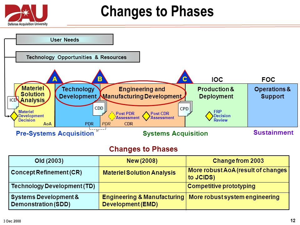Changes to Phases Changes to Phases A C B IOC FOC