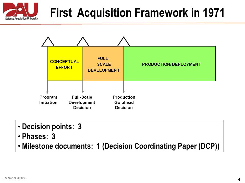 First Acquisition Framework in 1971 PRODUCTION/ DEPLOYMENT