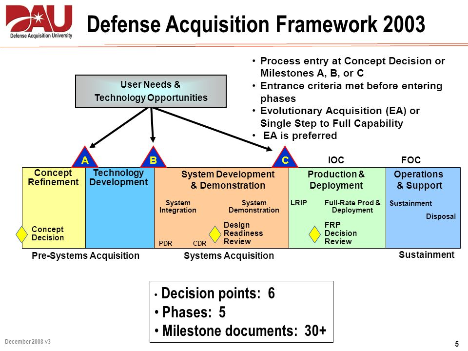 Defense Acquisition Framework 2003