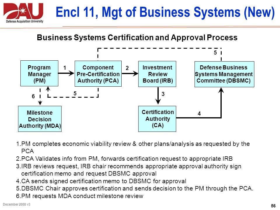 Encl 11, Mgt of Business Systems (New)