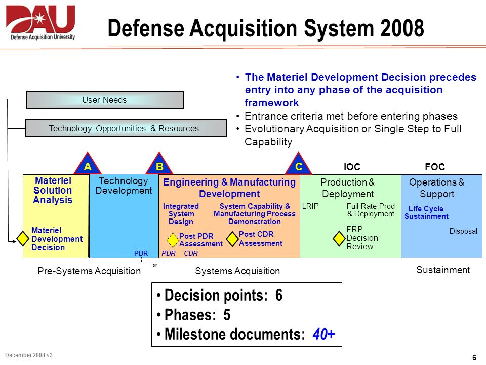 Defense Acquisition System 2008