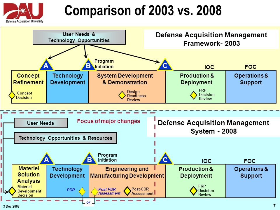 Comparison of 2003 vs. 2008 Defense Acquisition Management