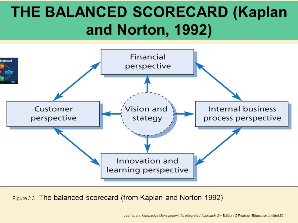 Intellectual Capital Lecture 10 Ppt Video Online Download