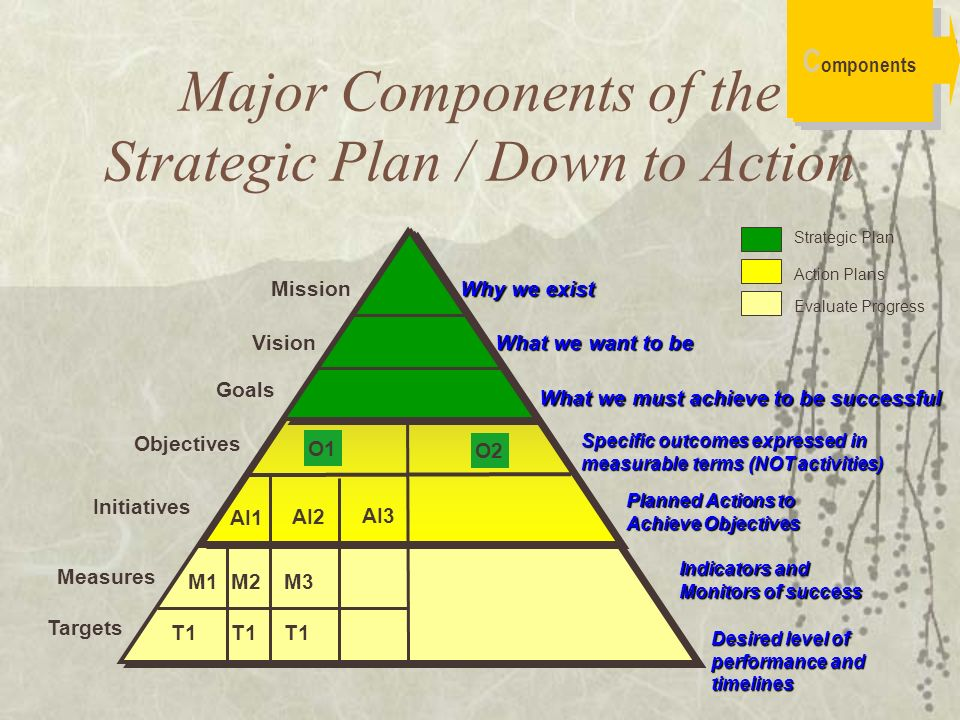 The Main Components of a Business Plan