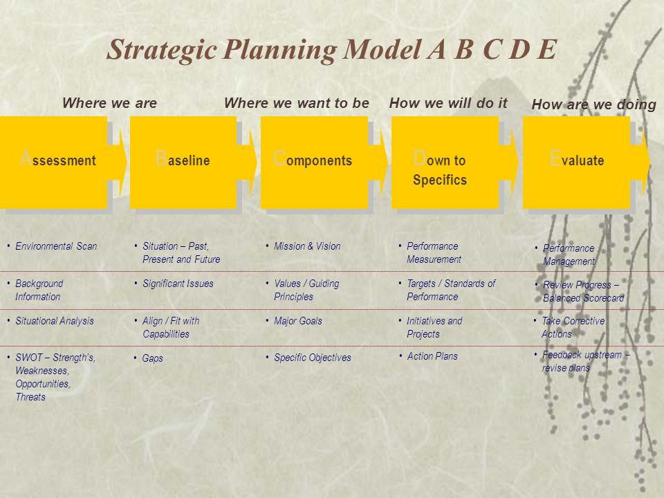 Strategic Planning Model A B C D E
