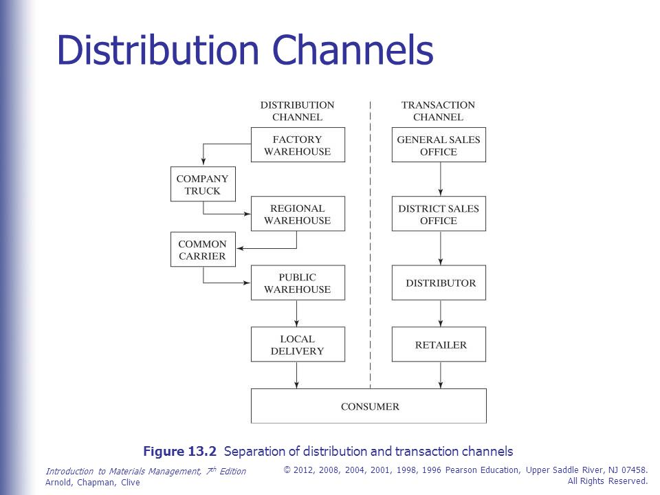 physical distribution channel International journal of physical distribution & logistics management  omni- channel logistics (forthcoming special issue), soroosh saghiri, michael bernon,.