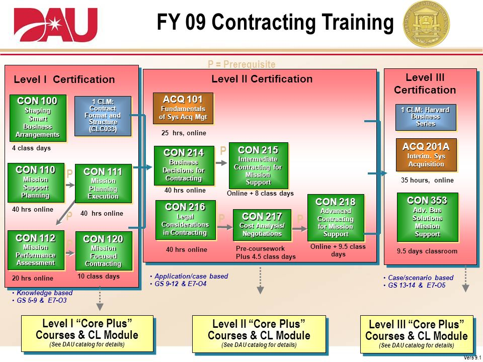 FY 09 Contracting Training