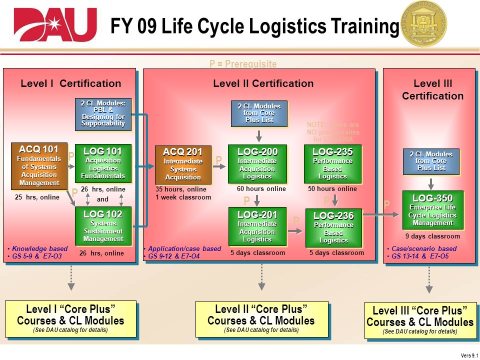 FY 09 Life Cycle Logistics Training