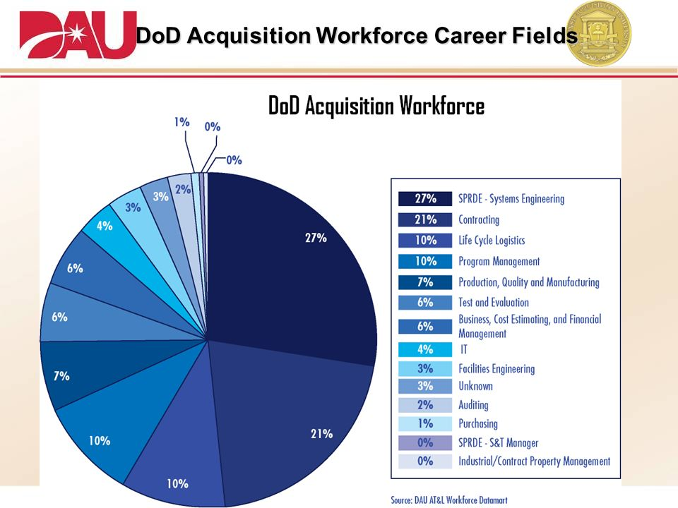 DoD Acquisition Workforce Career Fields