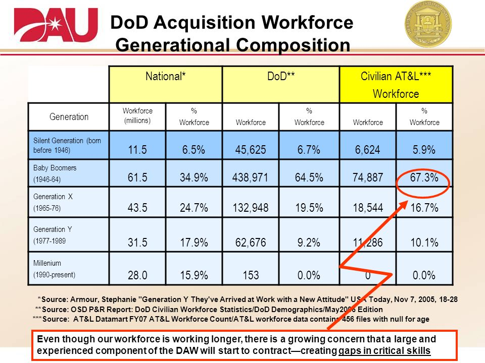 DoD Acquisition Workforce Generational Composition