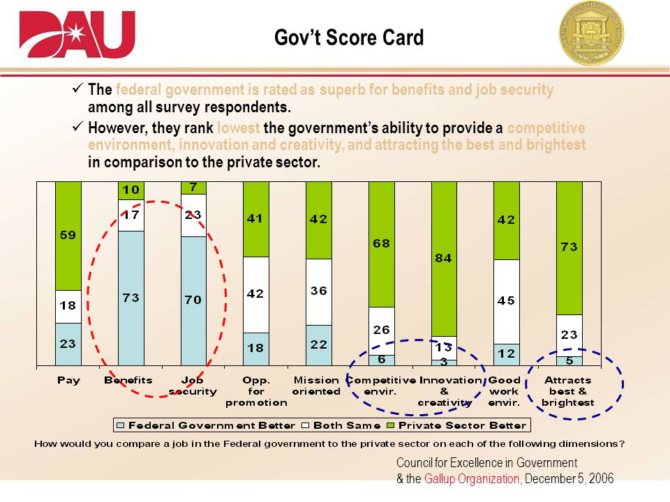 Gov't Score Card The federal government is rated as superb for benefits and job security among all survey respondents.