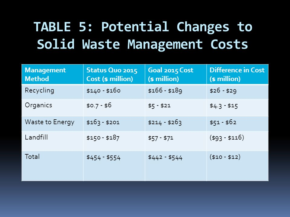 TABLE 5: Potential Changes to Solid Waste Management Costs