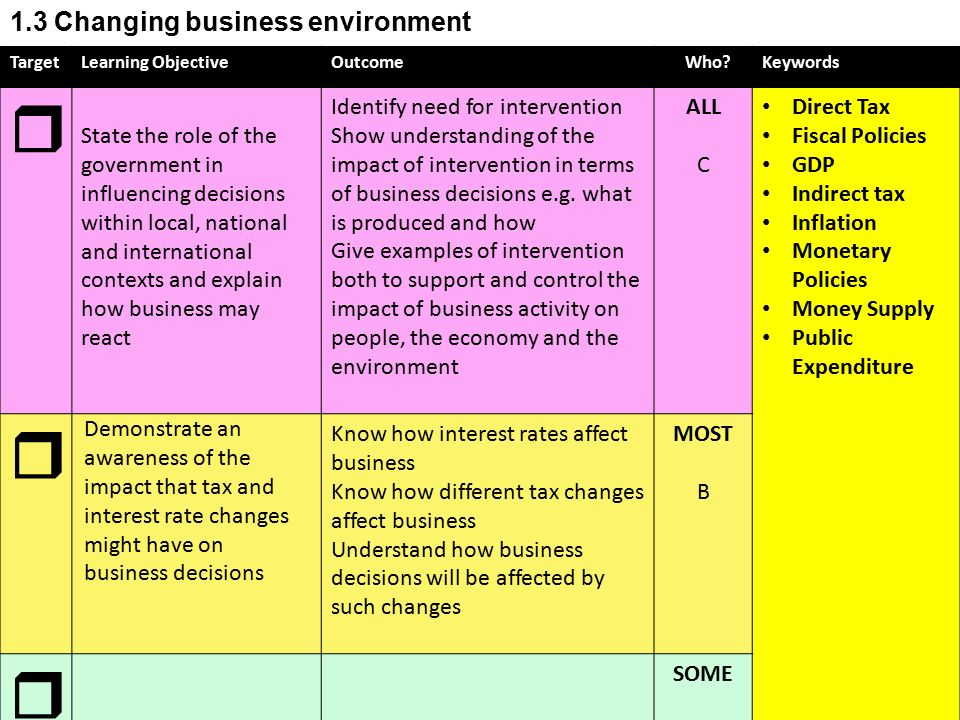 The role of government in the present business environment