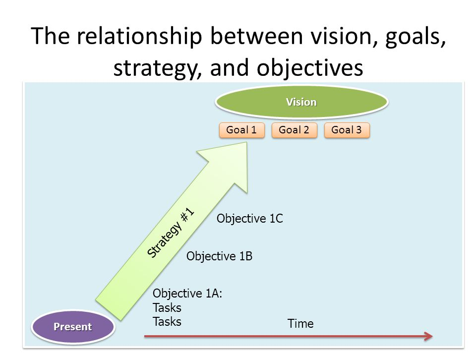relationship between objectives and goals example