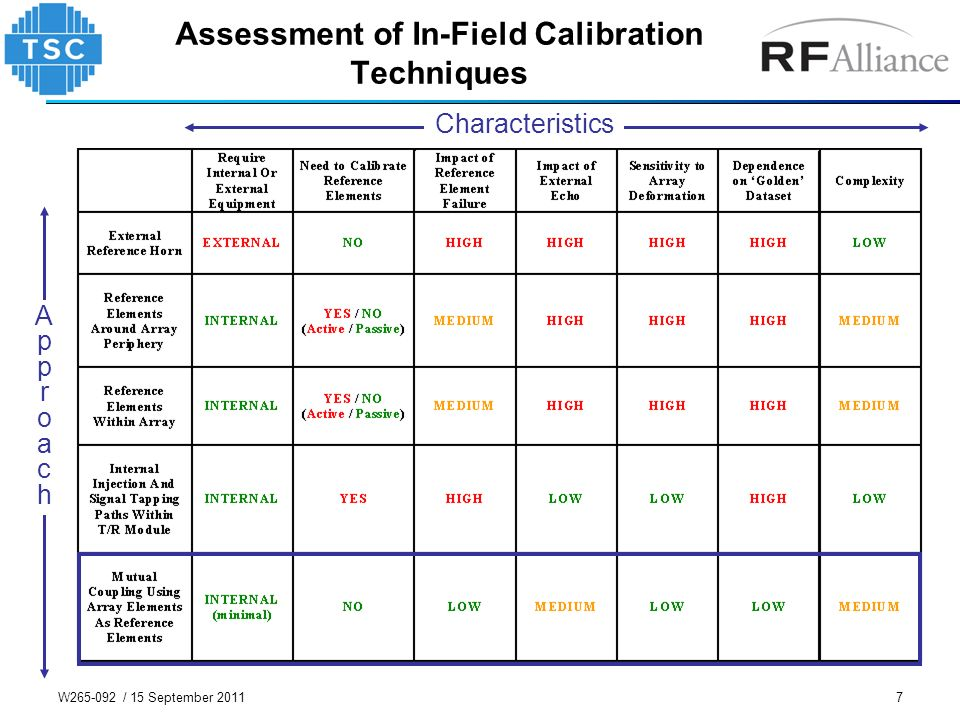 Assessment of In-Field Calibration Techniques