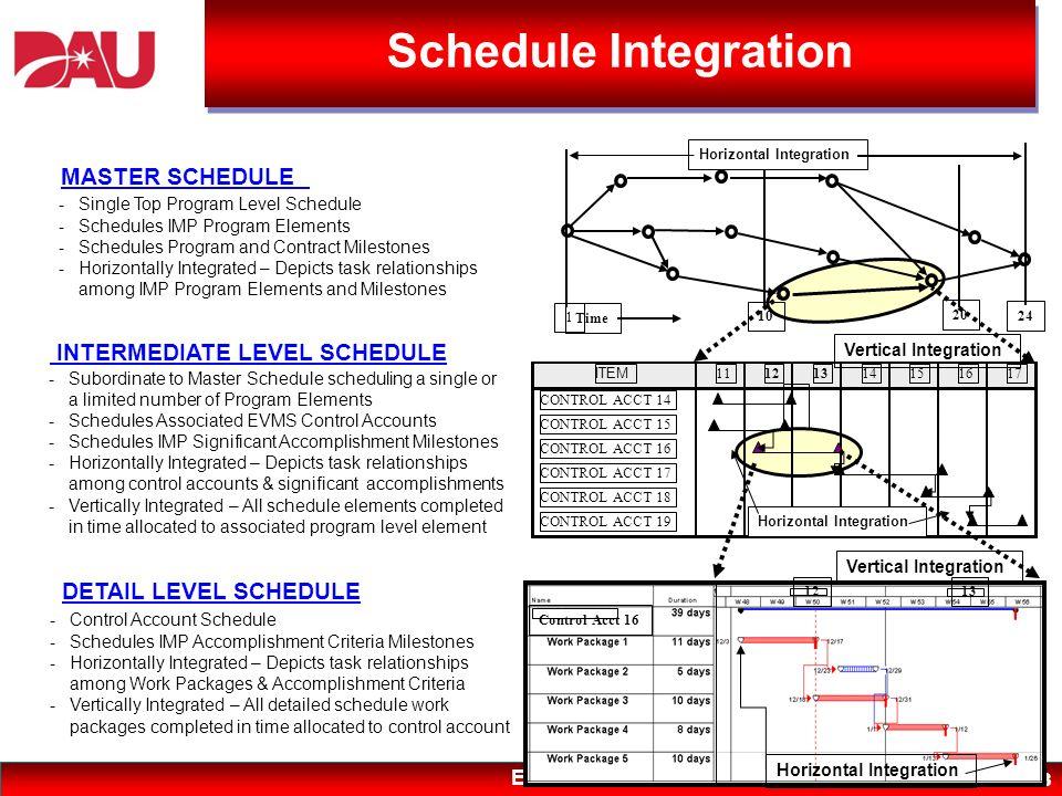 Schedule Integration MASTER SCHEDULE INTERMEDIATE LEVEL SCHEDULE