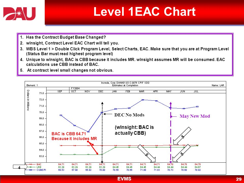 Level 1EAC Chart DEC No Mods May New Mod
