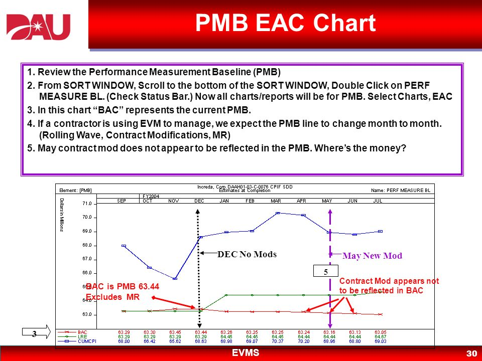 PMB EAC Chart 1. Review the Performance Measurement Baseline (PMB)