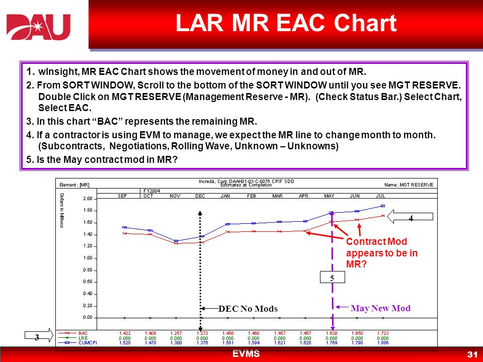 LAR MR EAC Chart 1. wInsight, MR EAC Chart shows the movement of money in and out of MR.