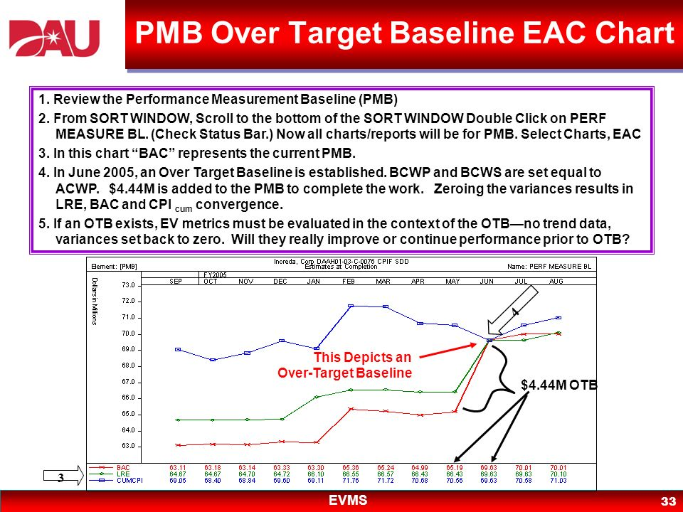 PMB Over Target Baseline EAC Chart