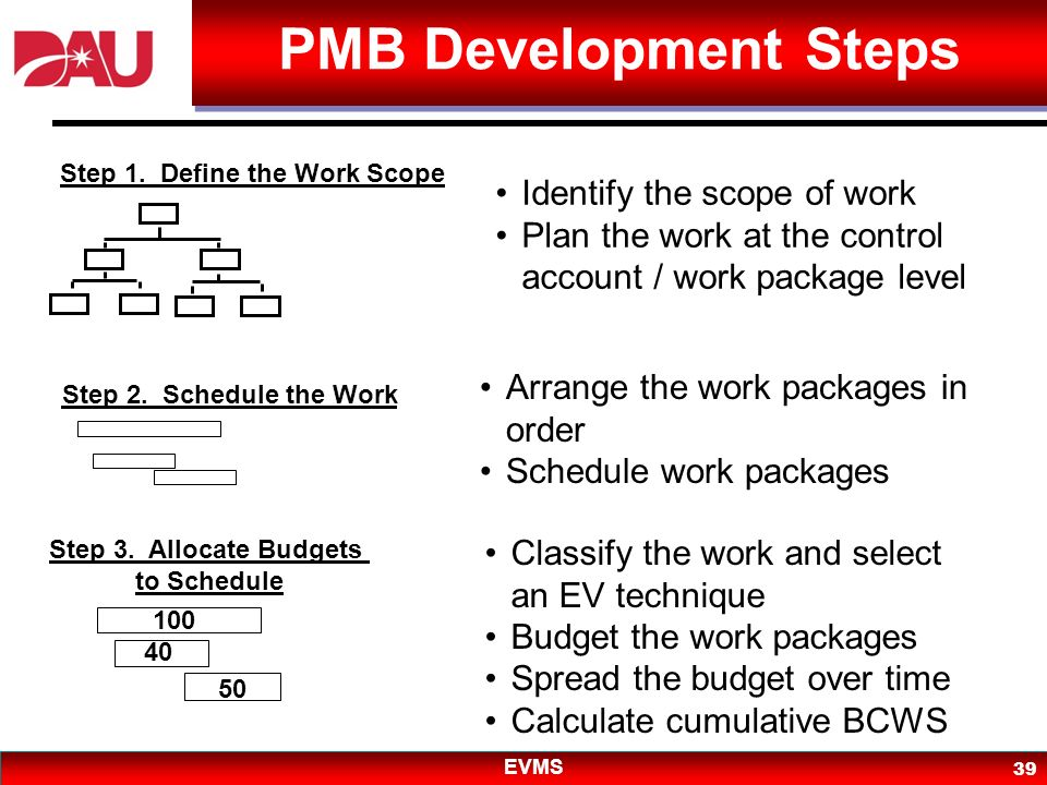 PMB Development Steps PMB Development Steps Identify the scope of work