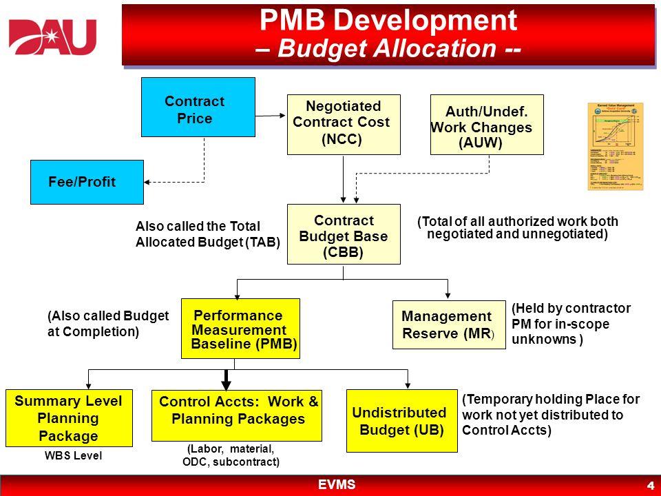PMB Development – Budget Allocation --