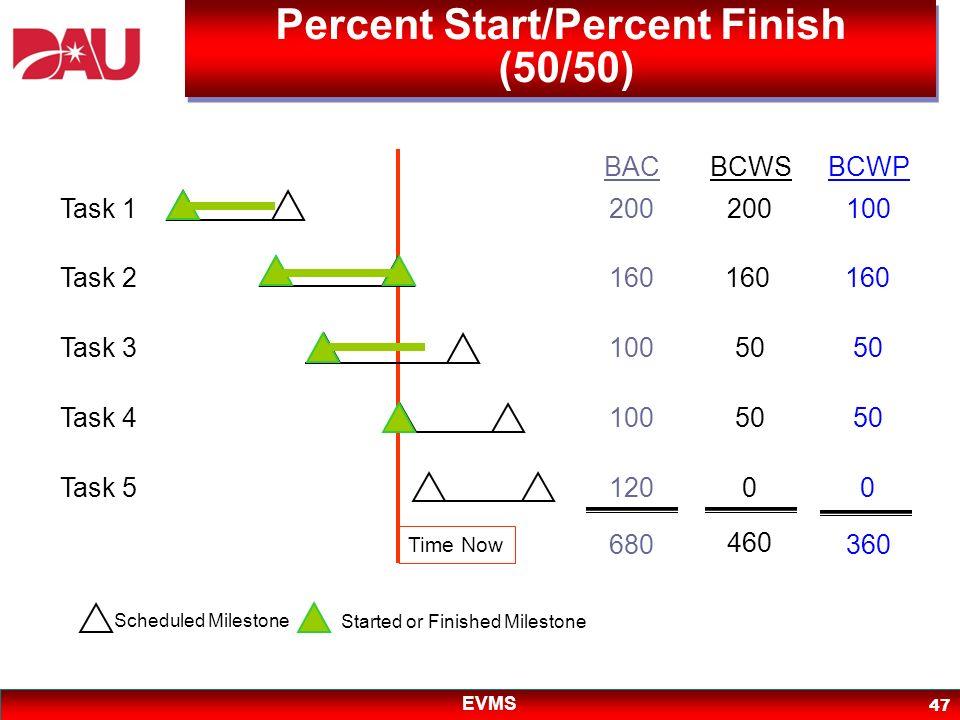 Percent Start/Percent Finish (50/50)