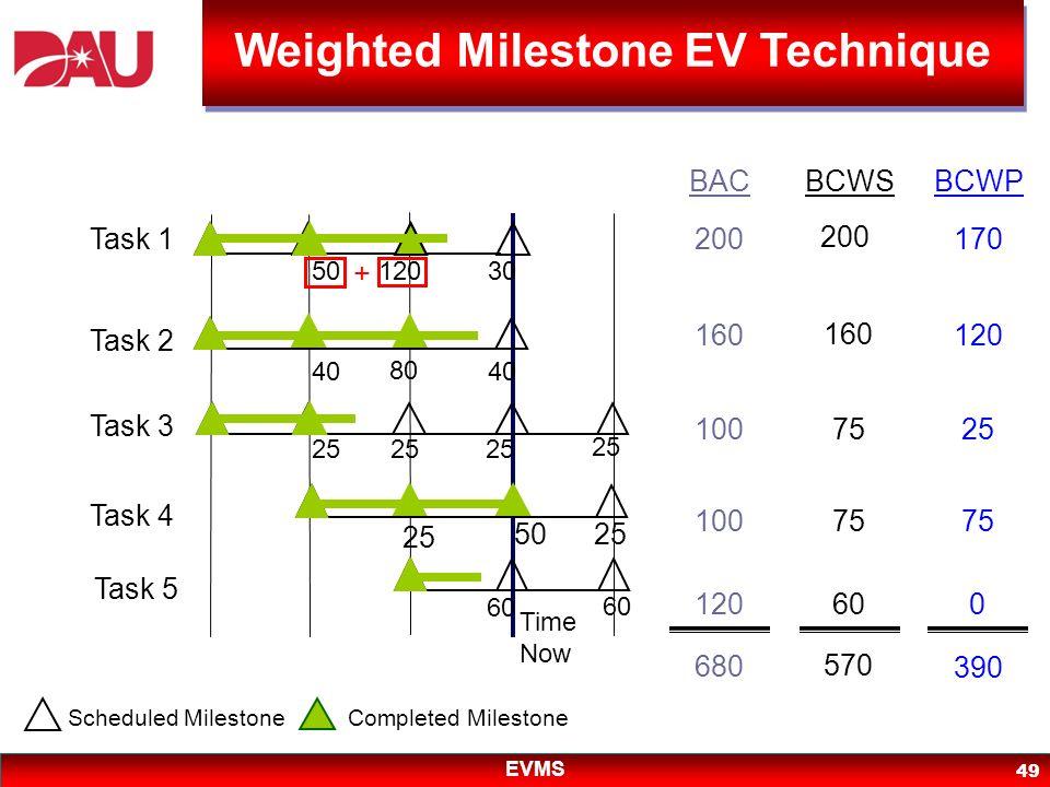 Weighted Milestone EV Technique