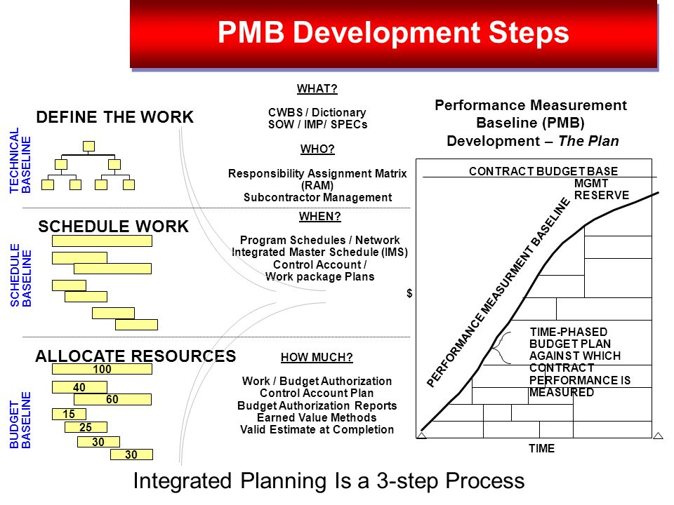 PMB Development Steps Integrated Planning Is a 3-step Process