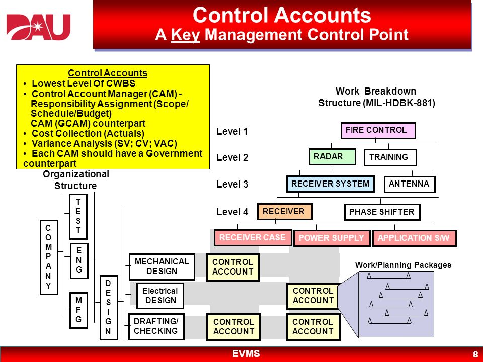 Control Accounts A Key Management Control Point