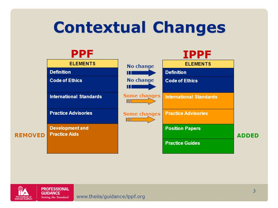 Contextual Changes PPF IPPF REMOVED ADDED ELEMENTS Definition