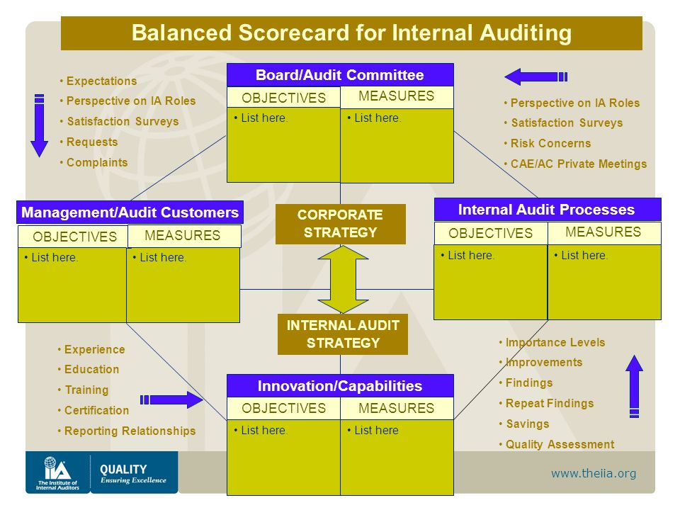 Balanced Scorecard for Internal Auditing