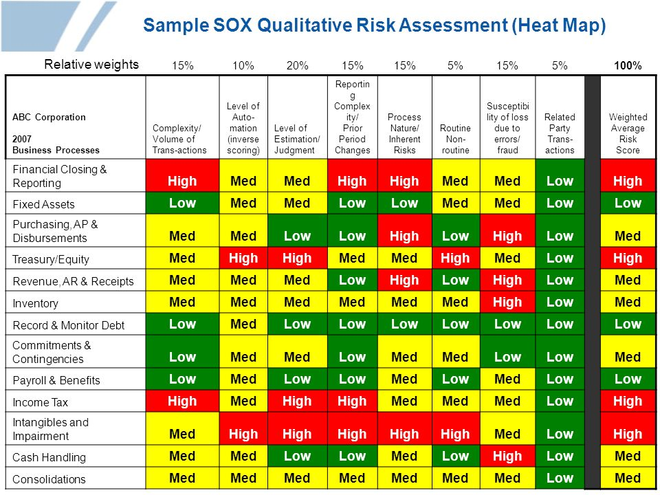 Sample SOX Qualitative Risk Assessment (Heat Map)