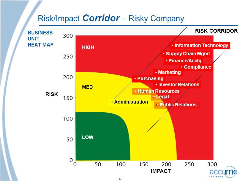 Risk/Impact Corridor – Risky Company