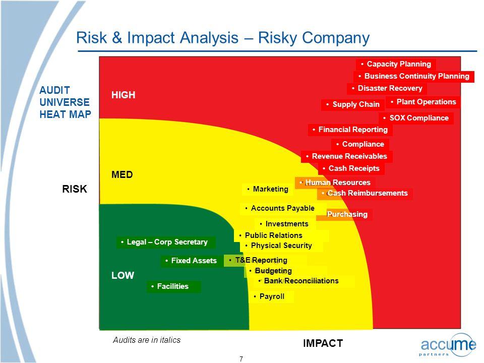 Risk & Impact Analysis – Risky Company