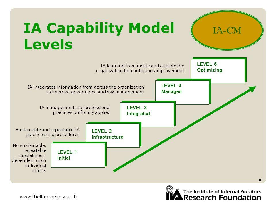 IA Capability Model Levels