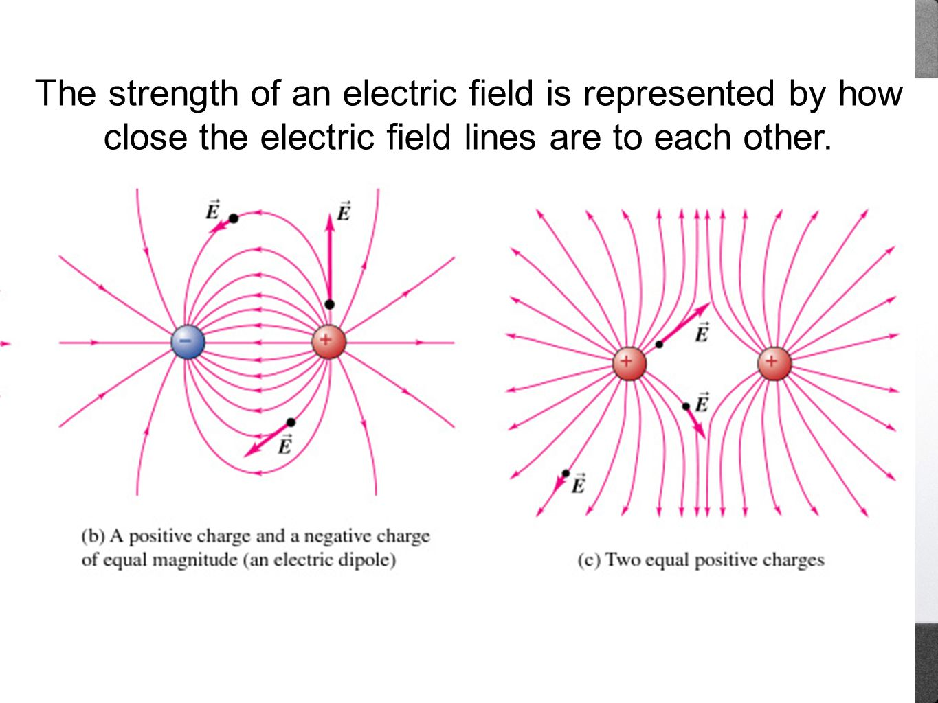 The strength of an electric field is represented by how close the electric field lines are to each other.