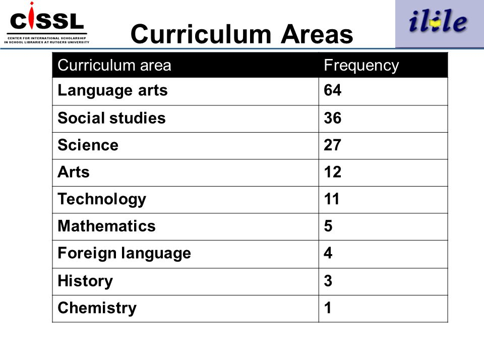 Curriculum Areas Curriculum area Frequency Language arts 64