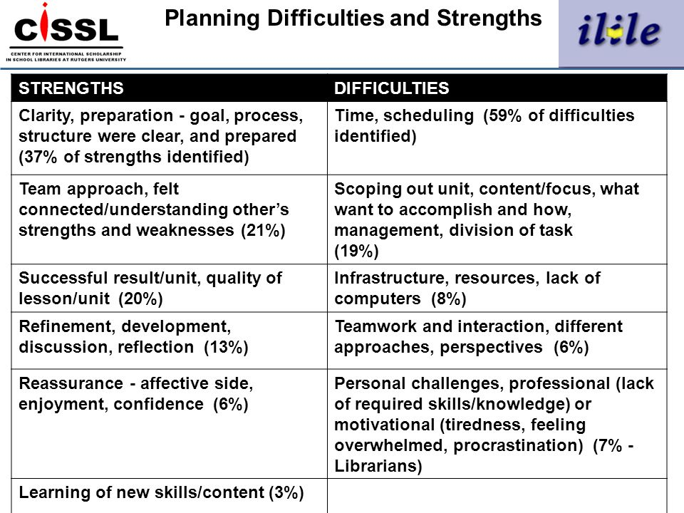 Planning Difficulties and Strengths