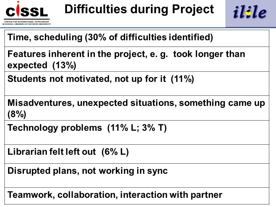 Difficulties during Project