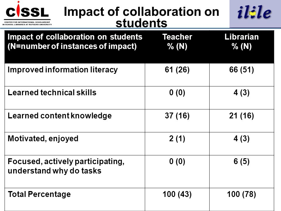 Impact of collaboration on students