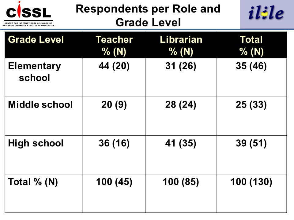 Respondents per Role and Grade Level