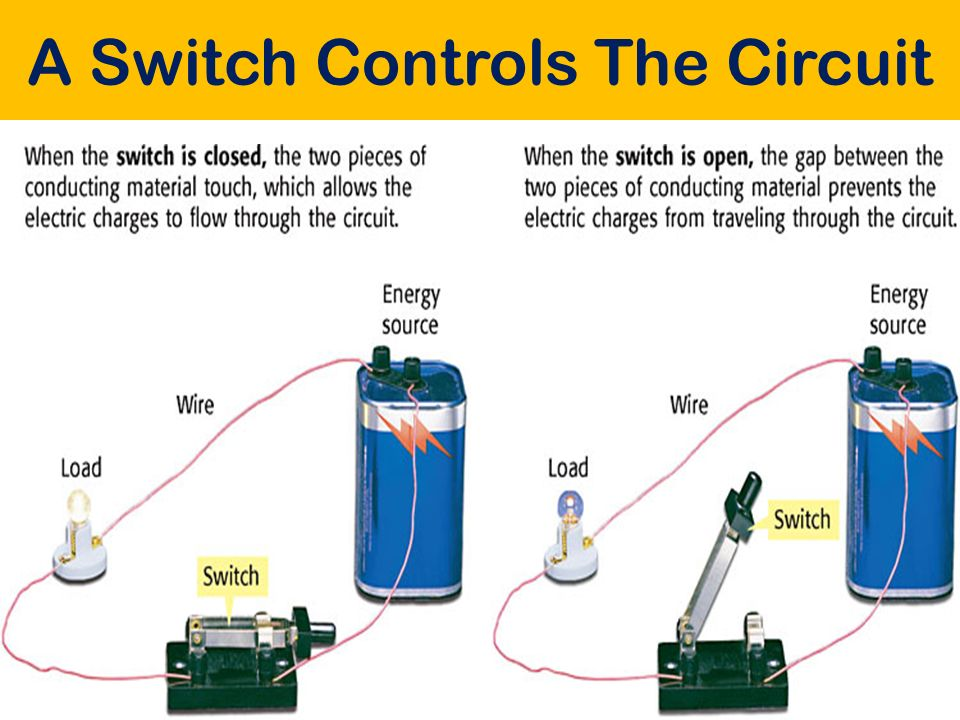 A Switch Controls The Circuit