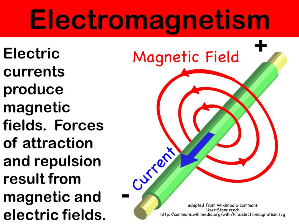 Electromagnetism Electric currents produce magnetic fields.